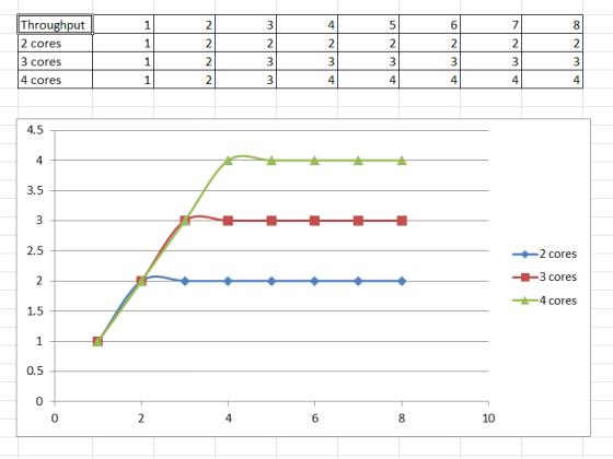 Idea throughput graph