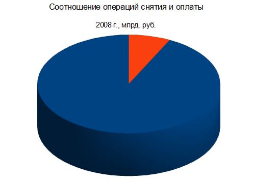 Соотношение ввода и вывода за 2008 г.
