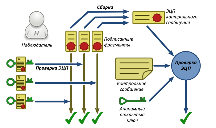 Схема завершающего этапа