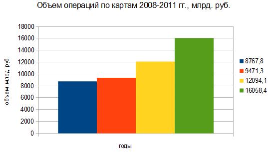 Объем платежей картами за 2008-2011 гг.