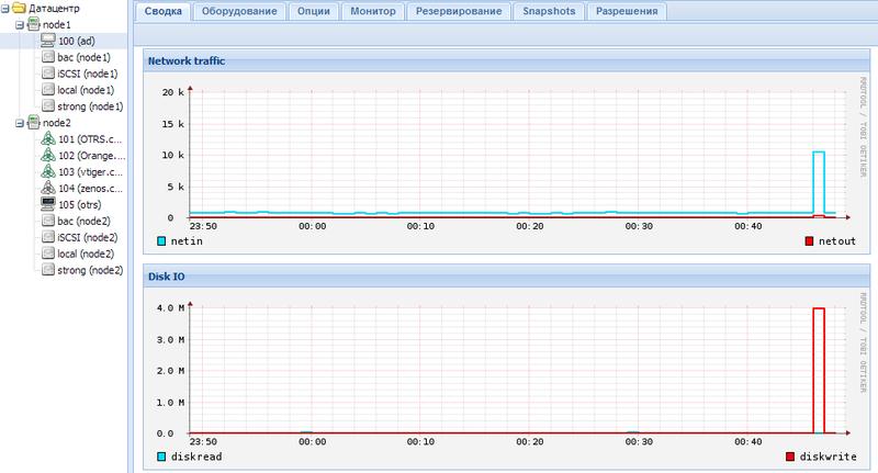 Оффтопик: Cluster Proxmox, Live Migration с использованием iSCSI NAS