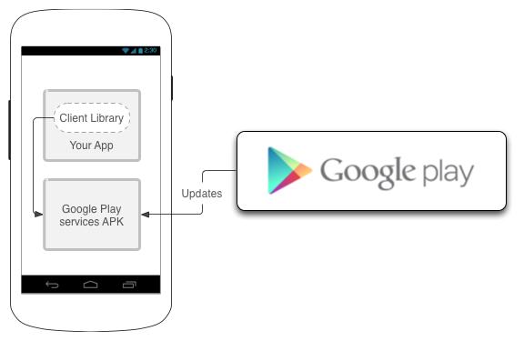 Знакомьтесь — Google Play Services