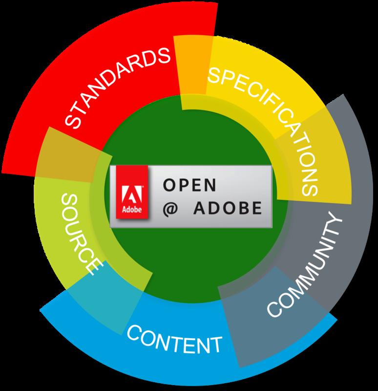 Adobe Open Source