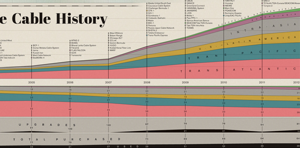 Схема интернет-магистралей мира от TeleGeography