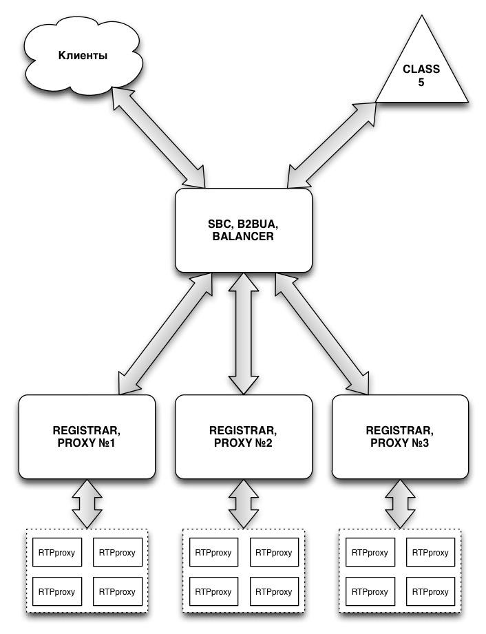 Кластеризация opensips и скрытие топологии в операторской sip-сети