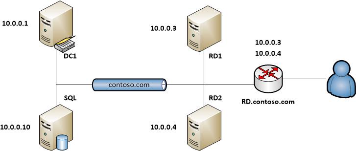 В нашем случае серверы RD1 и