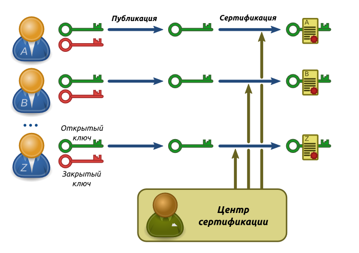 Рис. 1. Схема сертификации открытых ключей.