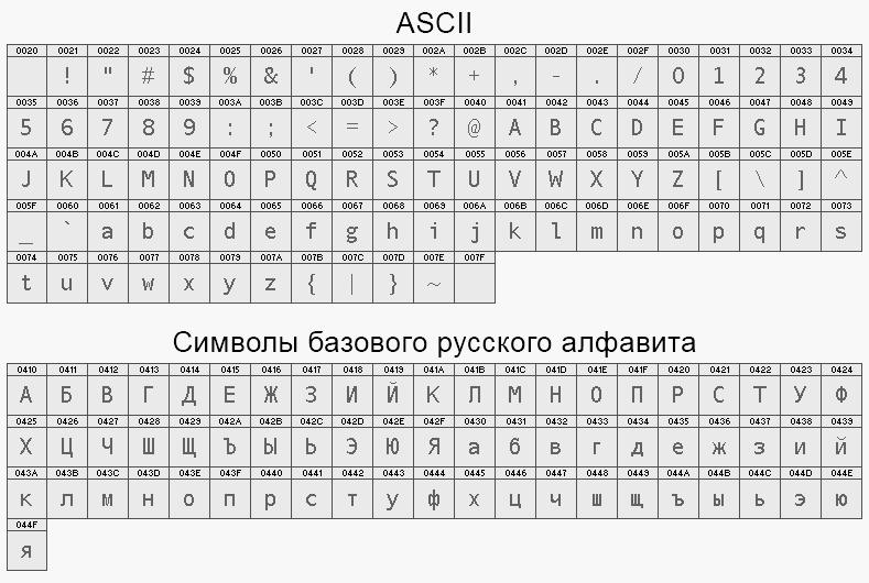 [таблицы символов]