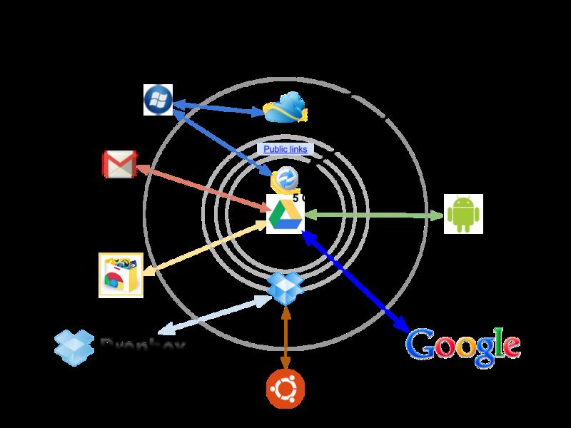 Схема совместного использования Google Drive, Dropbox и SkyDrive
