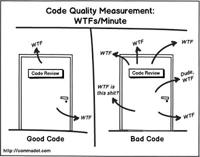 wtf per minute