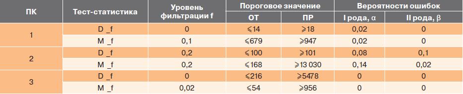 Таблица 2. Пороговые значения тест-статистик длительности трассы и их доверительная вероятность, полученные на различных ПК