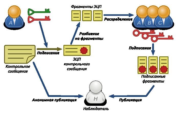 Схема верификации подписанта
