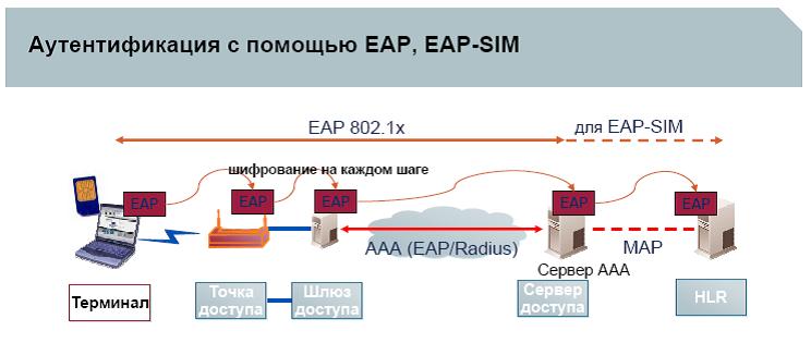 EAP SIM RFC EPUB DOWNLOAD
