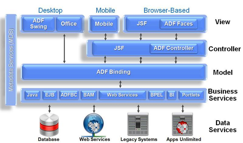 Oracle adf application development framework for Java 7 architecture