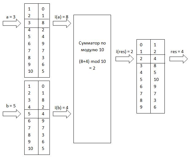 Схема индексного умножителя