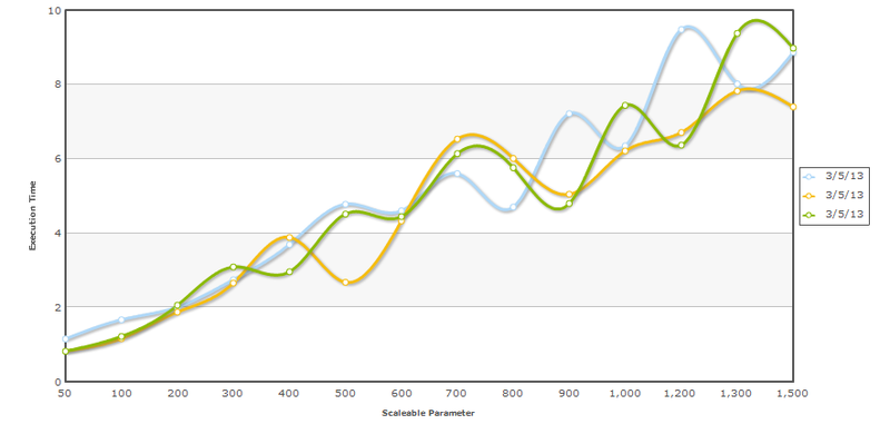 Scalability parameter many days graph