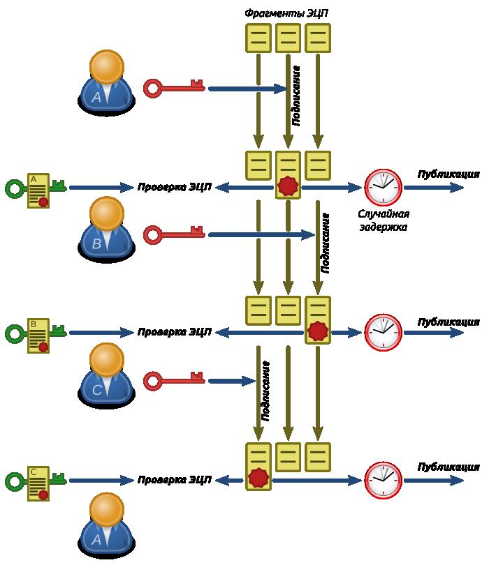 Схема распределения и