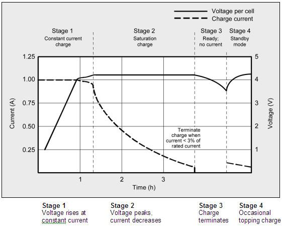 Процесс зарядки и выводы