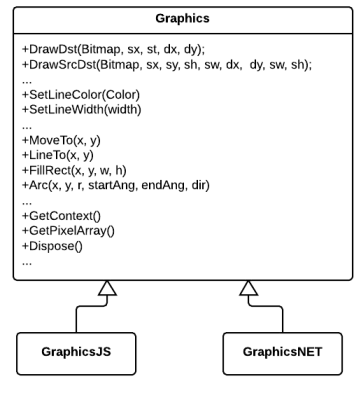 Common .NET & JavaScript GraphicsContext