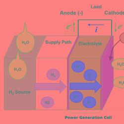 Японцы разработали новый тип топливных водородных элементов