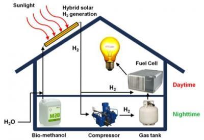 """У новинки есть несколько преимуществ по сравнению с обычной схемой  """"панель-аккумулятор """".  Во-первых, водород можно..."""