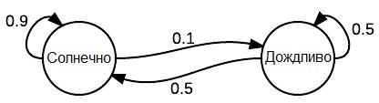 Граф Маркова Солнечно/дождливо