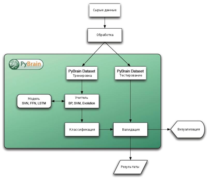 Общая структура процедуры её