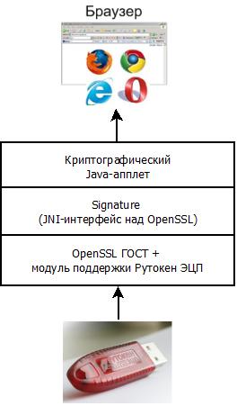 Электронная подпись в браузере с помощью OpenSSL и СКЗИ Рутокен ЭЦП