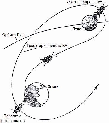 Во-вторых, станция должна была сориентироваться в пространстве для того, чтобы навестись на Луну и погасить...