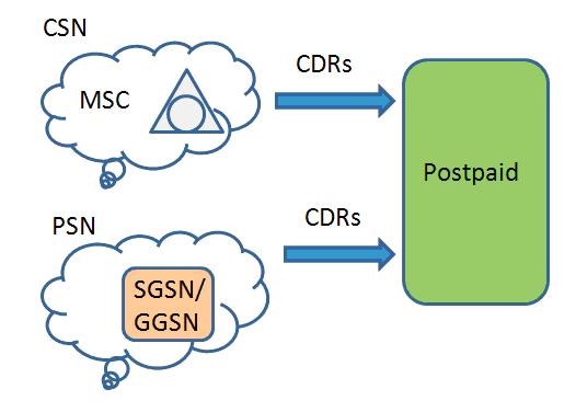 Схема взаимодействия Postpaid