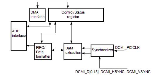 Прерывания от DCMI могут