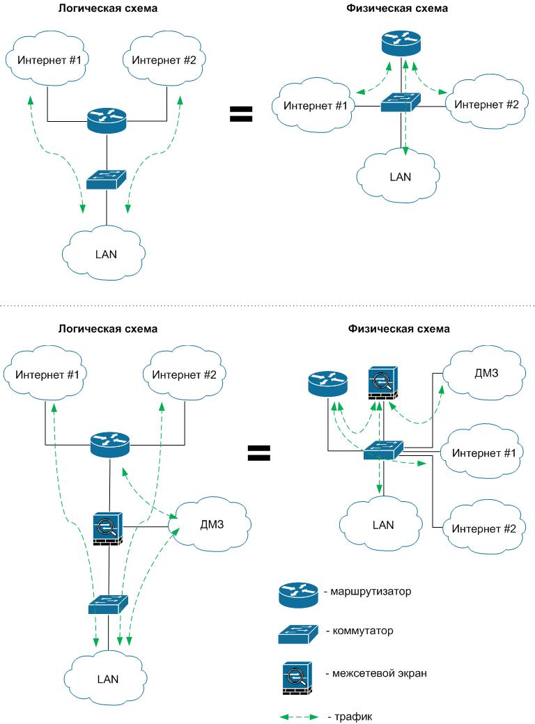 ИТ Инфраструктура / [Из песочницы] Архитектура Router on a Stick в сети передачи данных