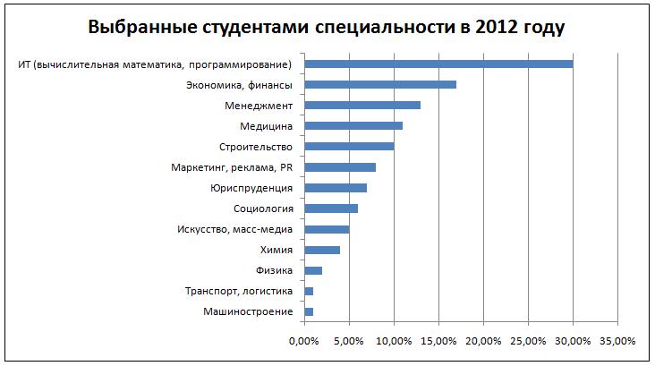 Выбранные студентами специальности в 2012 году