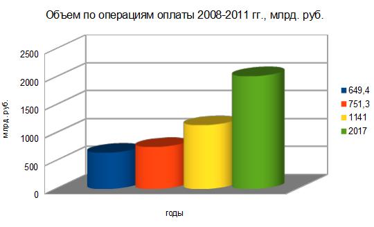 Объем платежей за 2008-2011 гг.