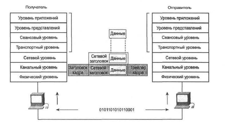 Основы IP-телефонии, базовые