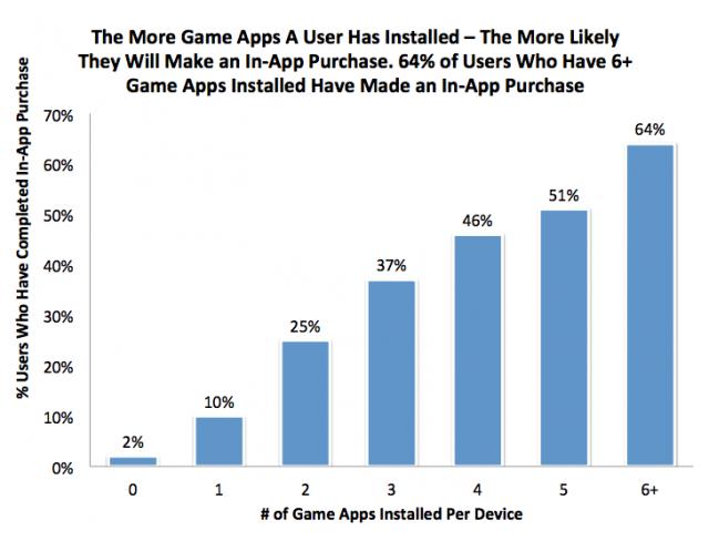 Зависимость внутриигровых покупок от количества приложений