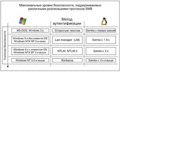 Протокол Kerberos предлагает