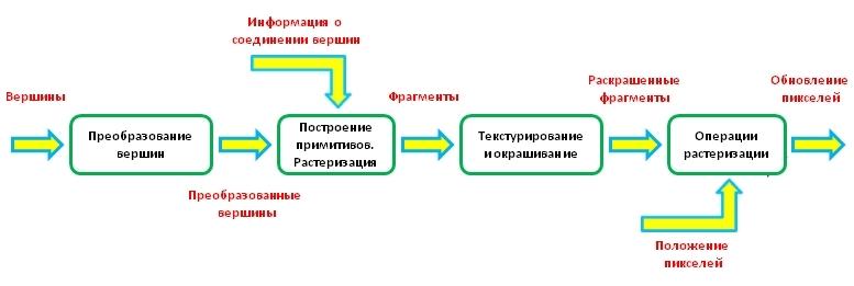 схема графического
