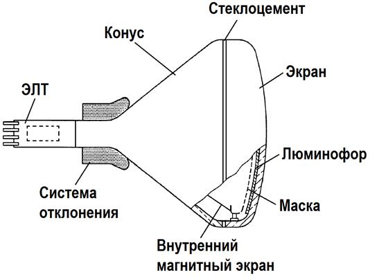 Утилизация ЭЛТ-мониторов и