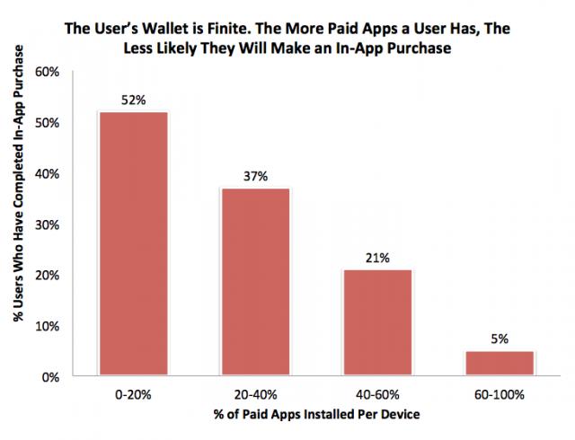 Зависимость покупок внутри приложений от количества установленных платных приложений