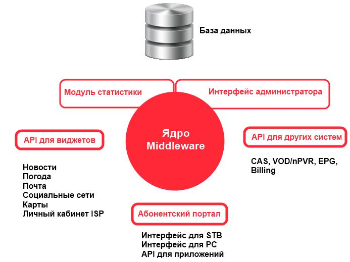 Как работает технология iptv нтв плюс для sony
