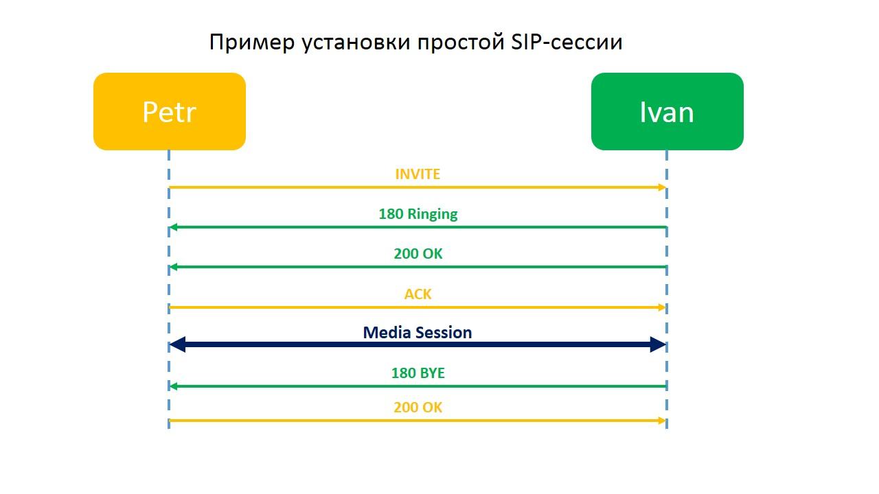 Взаимодействие клиентов SIP  Часть 1 / Хабр