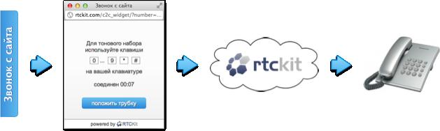 Веб-разработка / Бесплатный click-2-call виджет для вашего сайта