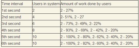 Stabilized system