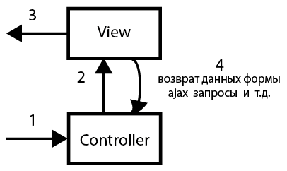 view-controller