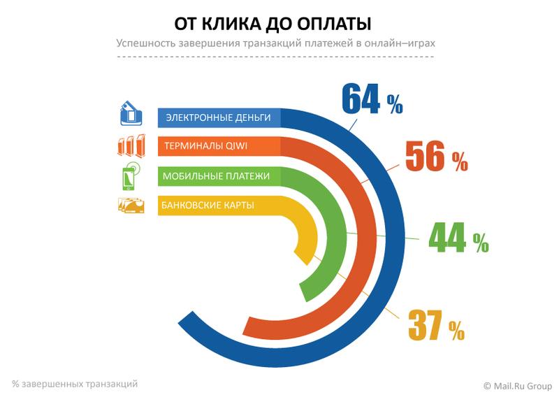 Количество успешных транзакций