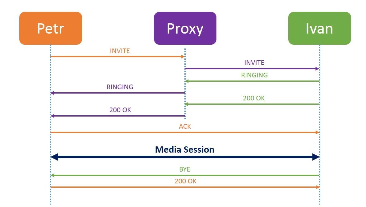 Proxy-сервер.