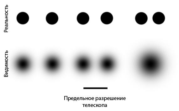 телескопов – примерно 1