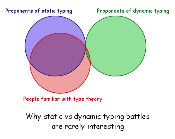 Дебаты о типизации