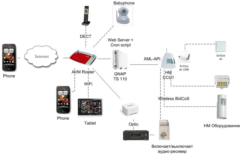 Схема коммуникации устройств